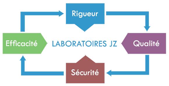 Les valeurs des Laboratoires JZ